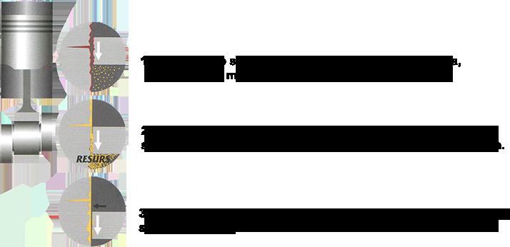 RESURS - Remont bez otvaranja motora.